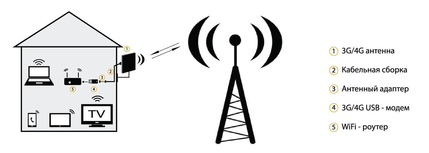 Как усилить интернет сигнал на даче своими руками фото 963