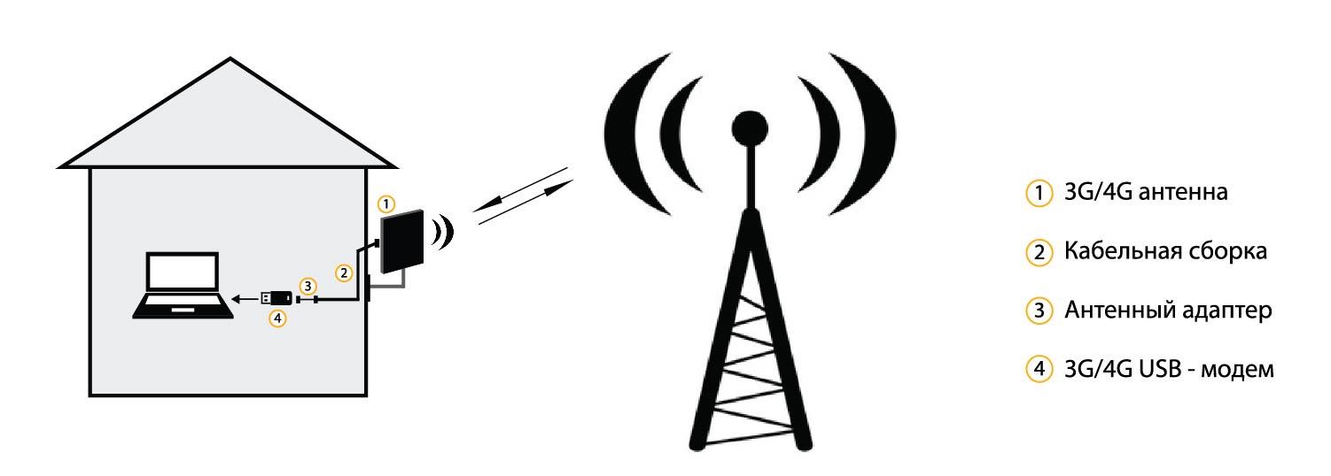 Как усилить интернет на даче своими руками 602